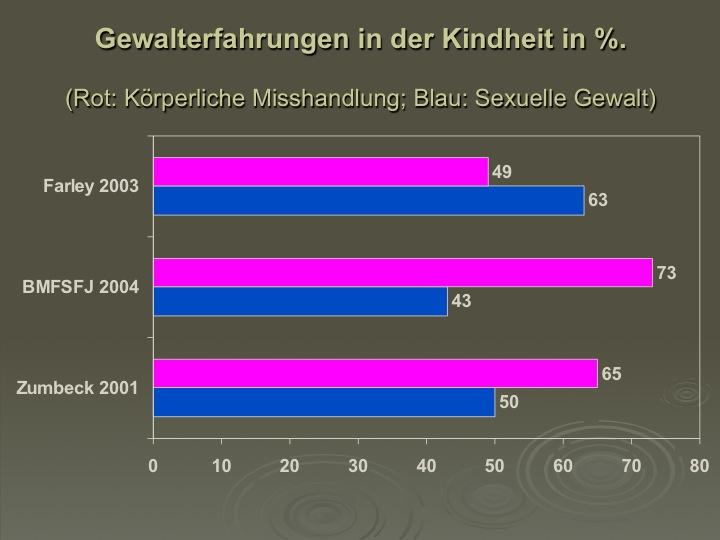 männer sexuelle bedürfnisse Nordhausen